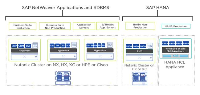 Nutanix HCI Enterprise Cloud OS wurde für SAP HANA zertifiziert ...