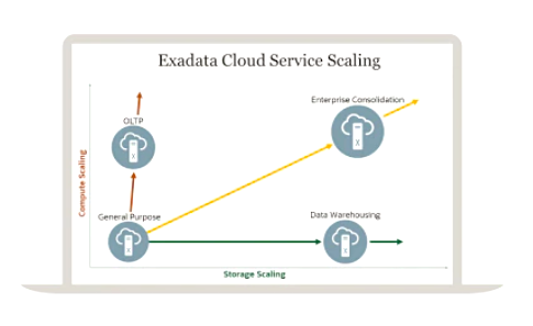 Oracle Exadata as a Service: Dialog Semiconductor migriert Chip-Entwicklung...